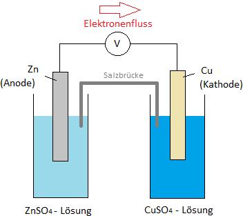 Elektronenfluss