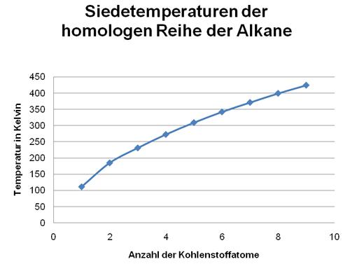 Siedetemperatur_Chart_500