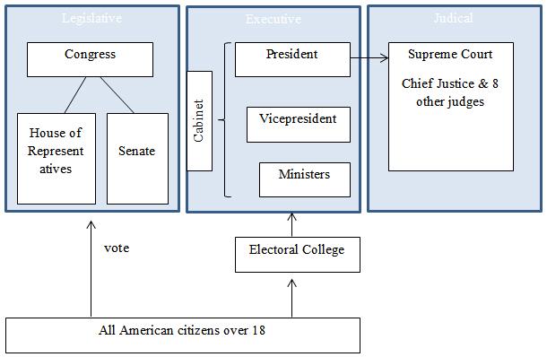 US Wahl 2016: Wahlsystem der USA