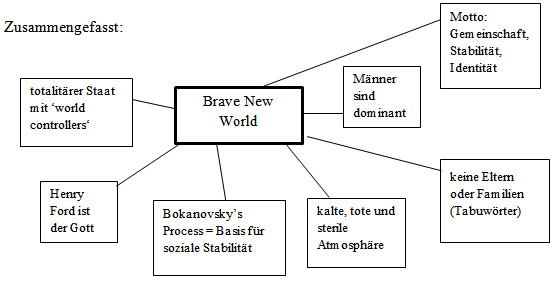 bernard marx brave new world essay