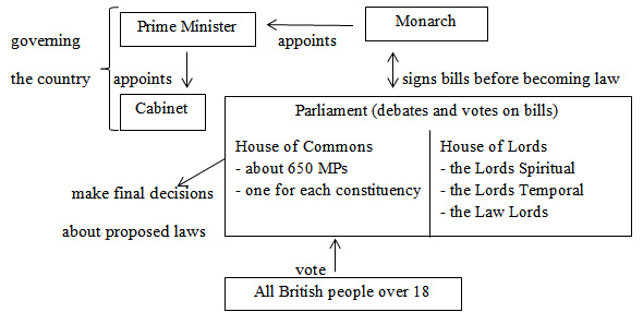 british political system for dummies