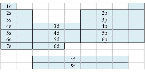 elektronenkonfiguration-und-orbitale-5