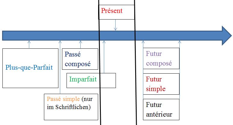Französische Zeiten Zeitstrahl