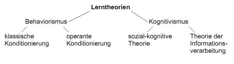 Lerntheorien Übersicht