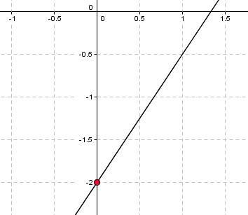 lineare-funktionen-grafik-1