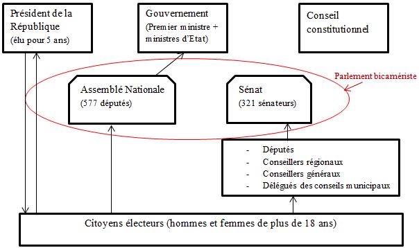 Schema des politischen Systems in Frankreich