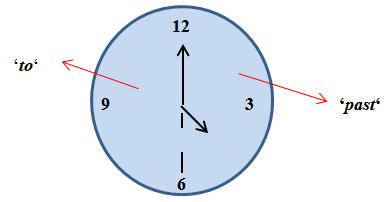 Uhr mit Erklärung to & past